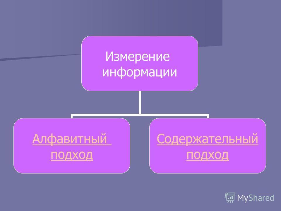 Измерение информации Алфавитный подход Содержательный подход