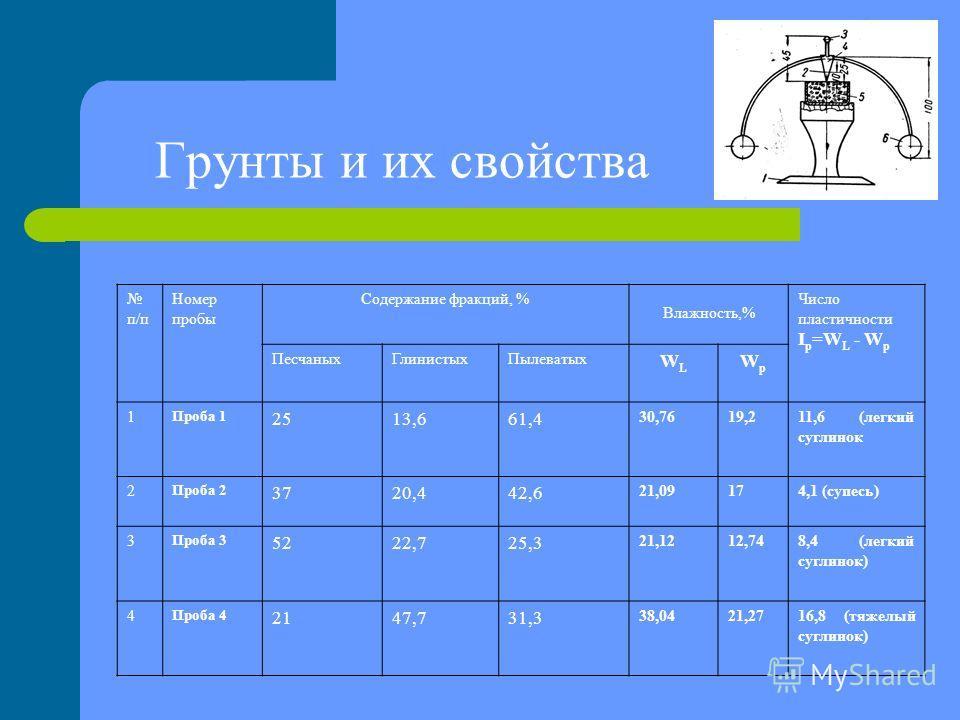 Грунты и их свойства п/п Номер пробы Содержание фракций, % Влажность,% Число пластичности I p =W L - W p ПесчаныхГлинистыхПылеватых WLWL WpWp 1 Проба 1 2513,661,4 30,7619,211,6 (легкий суглинок 2 Проба 2 3720,442,6 21,09174,1 (супесь) 3 Проба 3 5222,