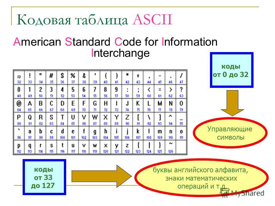 Таблица кодировки Таблица, в которой всем символам компьютерного алфавита поставлены в соответствие порядковые номера (коды), называется таблицей кодировки. Для разных типов ЭВМ используются различные кодировки. С распространением IBM PC международны