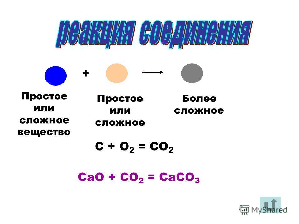 С + О 2 = СО 2 СаО + СО 2 = СаСО 3 + Простое или cложное вещество Простое или сложное Более сложное