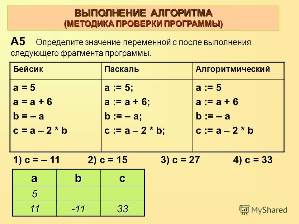 ВЫПОЛНЕНИЕ АЛГОРИТМА (МЕТОДИКА ПРОВЕРКИ ПРОГРАММЫ) abc 5 11-1133 А5 Определите значение переменной с после выполнения следующего фрагмента программы. БейсикПаскальАлгоритмический a = 5 a = a + 6 b = – a c = a – 2 * b a := 5; a := a + 6; b := – a; c :