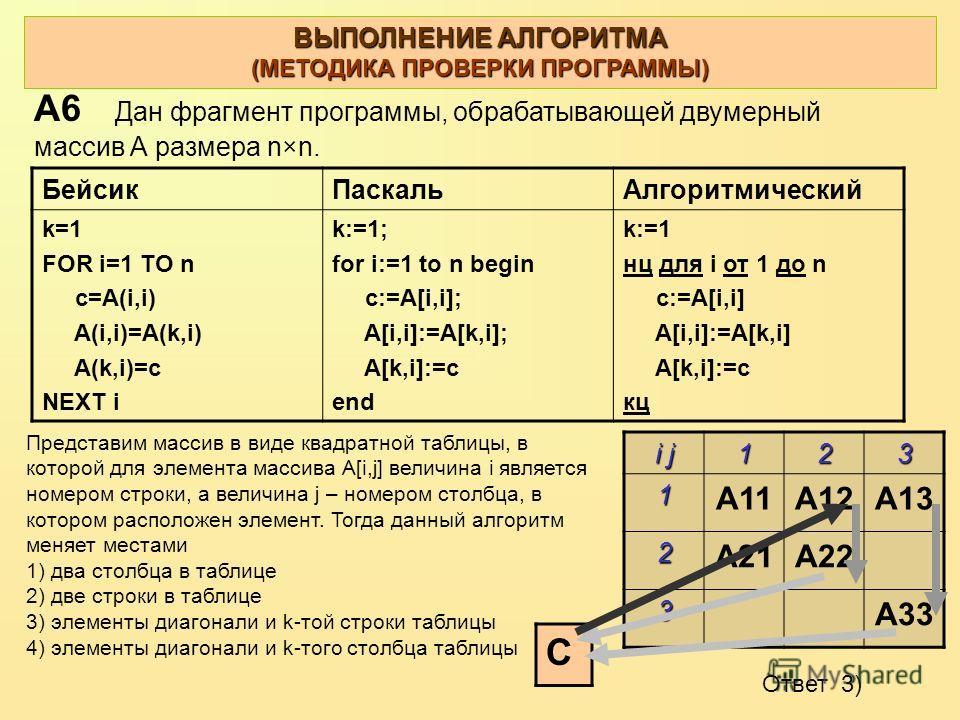 ВЫПОЛНЕНИЕ АЛГОРИТМА (МЕТОДИКА ПРОВЕРКИ ПРОГРАММЫ) i j 123 1 A11A12A13 2 A21A22 3 A33 C Ответ 3) А6 Дан фрагмент программы, обрабатывающей двумерный массив А размера n×n. БейсикПаскальАлгоритмический k=1 FOR i=1 TO n c=A(i,i) A(i,i)=A(k,i) A(k,i)=c N