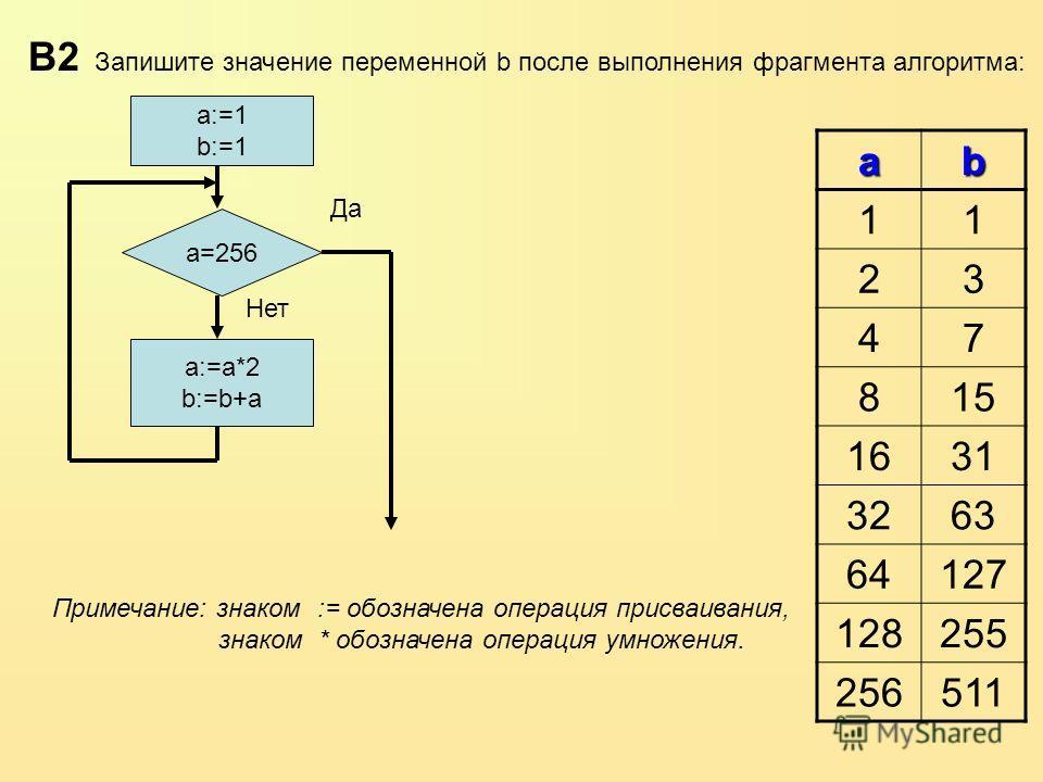 ab 11 23 47 815 1631 3263 64127 128255 256511 a=256 a:=1 b:=1 a:=a*2 b:=b+a Да Нет В2 Запишите значение переменной b после выполнения фрагмента алгоритма: Примечание: знаком := обозначена операция присваивания, знаком * обозначена операция умножения.