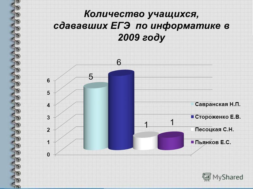 Количество учащихся, сдававших ЕГЭ по информатике в 2009 году