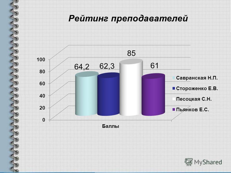 Рейтинг преподавателей