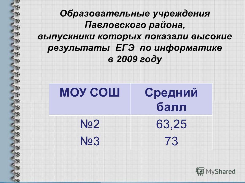 Образовательные учреждения Павловского района, выпускники которых показали высокие результаты ЕГЭ по информатике в 2009 году МОУ СОШСредний балл 263,25 373