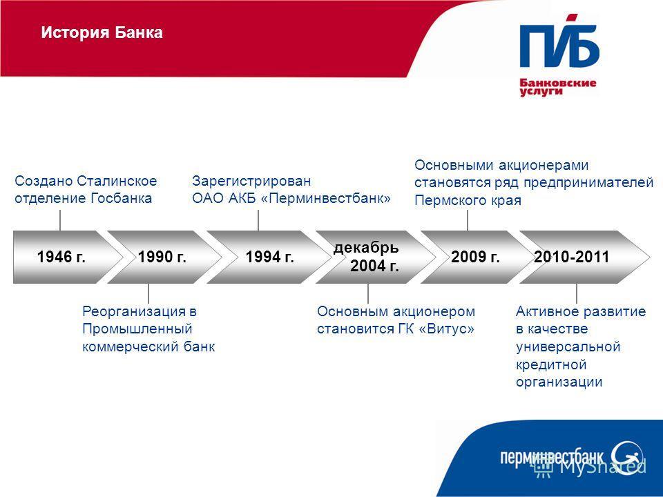 1946 г.1990 г.1994 г. декабрь 2004 г. Создано Сталинское отделение Госбанка Реорганизация в Промышленный коммерческий банк Зарегистрирован ОАО АКБ «Перминвестбанк» Основным акционером становится ГК «Витус» 2009 г. Основными акционерами становятся ряд