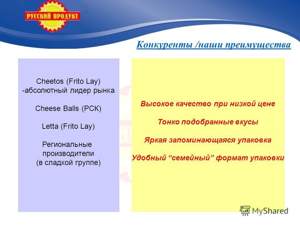 Конкуренты /наши преимущества Cheetos (Frito Lay) -абсолютный лидер рынка Cheese Balls (РСК) Letta (Frito Lay) Региональные производители (в сладкой группе) Высокое качество при низкой цене Тонко подобранные вкусы Яркая запоминающаяся упаковка Удобны