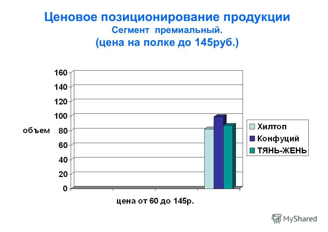 Ценовое позиционирование продукции Сегмент премиальный. (цена на полке до 145руб.)