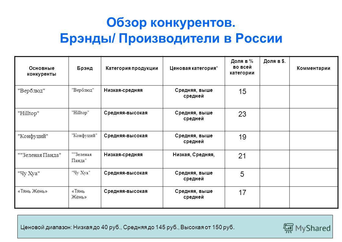 Обзор конкурентов. Брэнды/ Производители в России Основные конкуренты БрэндКатегория продукцииЦеновая категория* Доля в % во всей категории Доля в $. Комментарии