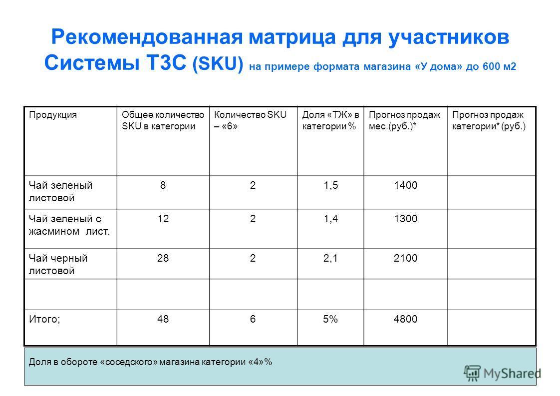 Рекомендованная матрица для участников Системы Т3С (SKU) на примере формата магазина «У дома» до 600 м2 ПродукцияОбщее количество SKU в категории Количество SKU – «6» Доля «ТЖ» в категории % Прогноз продаж мес.(руб.)* Прогноз продаж категории* (руб.)