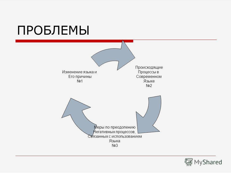 ПРОБЛЕМЫ Происходящие Процессы в Современном Языке 2 Меры по преодолению Негативных процессов, Связанных с использованием Языка 3 Изменение языка и Его причины 1