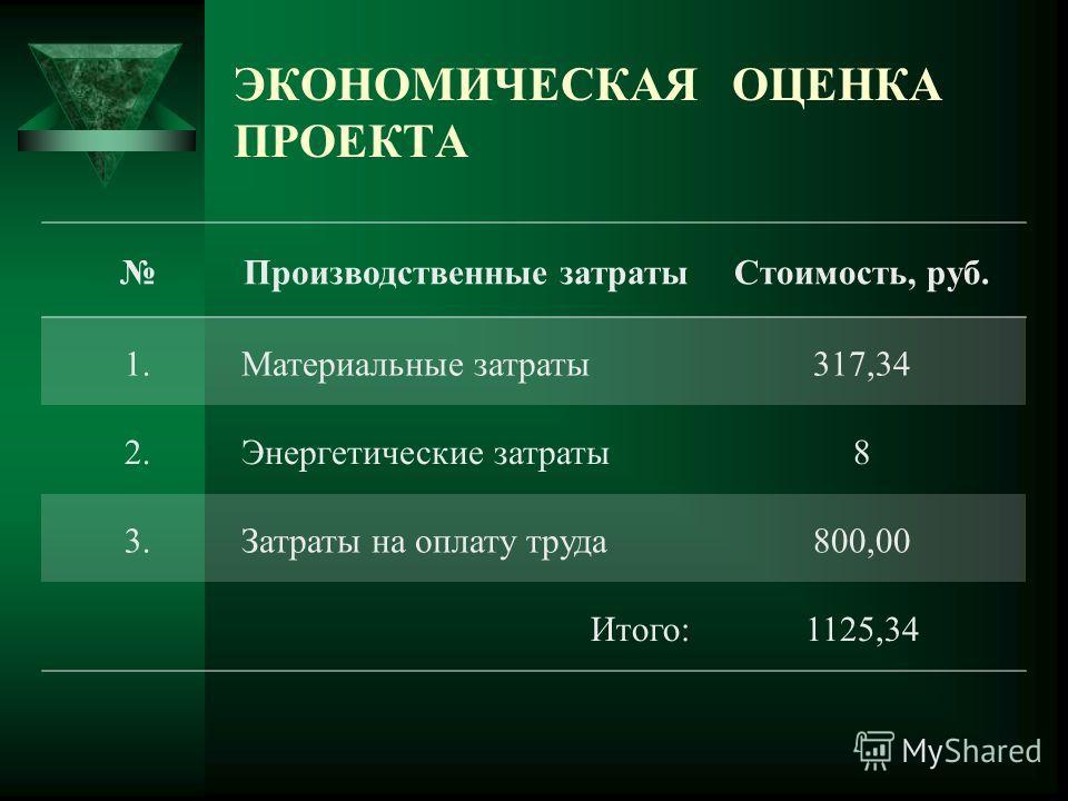 ЭКОНОМИЧЕСКАЯ ОЦЕНКА ПРОЕКТА Производственные затратыСтоимость, руб. 1.Материальные затраты317,34 2.Энергетические затраты8 3.Затраты на оплату труда800,00 Итого:1125,34