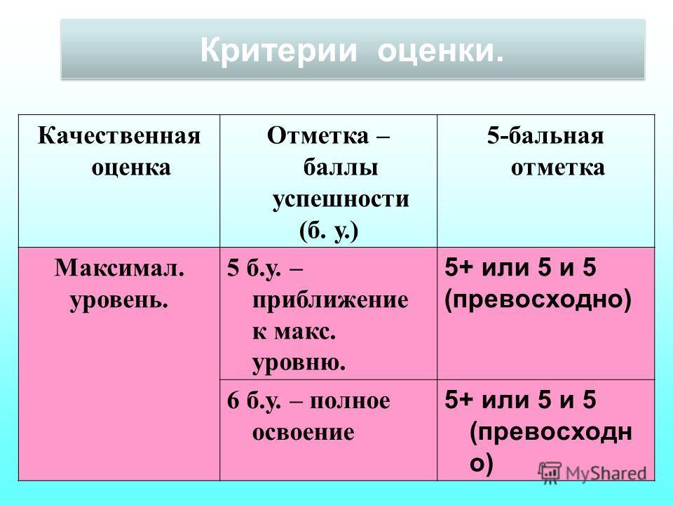 Критерии оценки. Качественная оценка Отметка – баллы успешности (б. у.) 5-бальная отметка Максимал. уровень. 5 б.у. – приближение к макс. уровню. 5+ или 5 и 5 (превосходно) 6 б.у. – полное освоение 5+ или 5 и 5 (превосходн о)