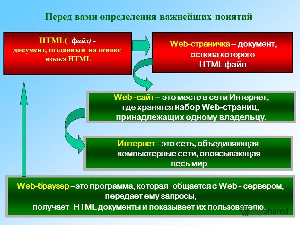 2 Интернет –это сеть, объединяющая компьютерные сети, опоясывающая весь мир Web-страничка – документ, основа которого HTML файл Web -сайт – это место в сети Интернет, где хранятся набор Web-страниц, принадлежащих одному владельцу. Web-браузер –это пр