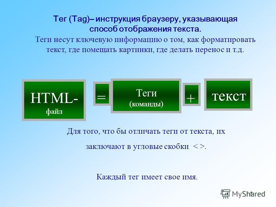 5 HTML- файл = текст + Теги (команды) Тег (Tag)– инструкция браузеру, указывающая способ отображения текста. Теги несут ключевую информацию о том, как форматировать текст, где помещать картинки, где делать перенос и т.д. Для того, что бы отличать тег