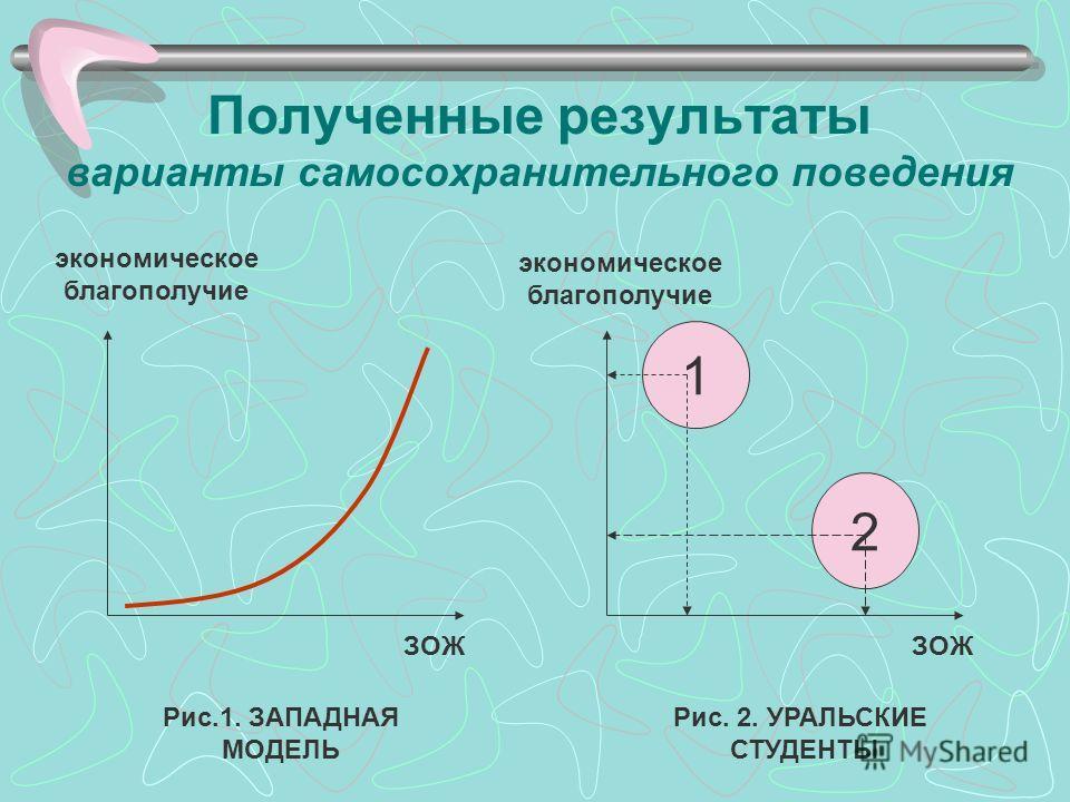 Полученные результаты варианты самосохранительного поведения экономическое благополучие экономическое благополучие ЗОЖ 1 2 Рис.1. ЗАПАДНАЯ МОДЕЛЬ Рис. 2. УРАЛЬСКИЕ СТУДЕНТЫ