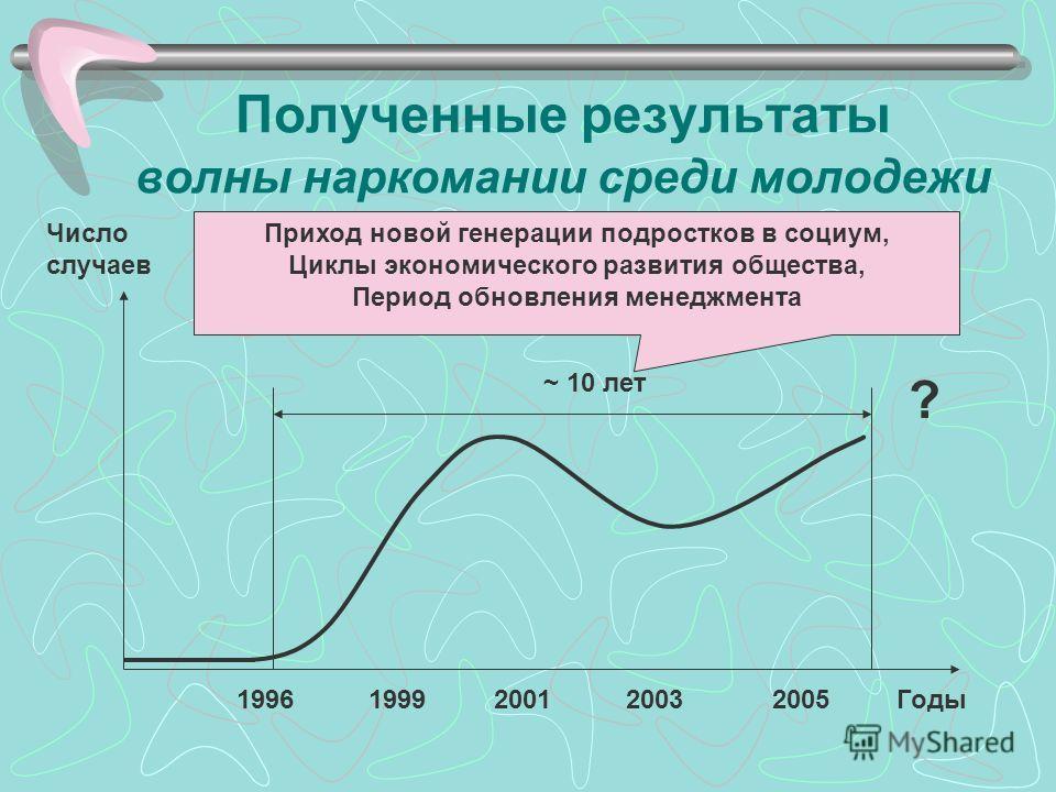 Полученные результаты волны наркомании среди молодежи Число случаев 1996 1999 2001 2003 2005 Годы ? ~ 10 лет Приход новой генерации подростков в социум, Циклы экономического развития общества, Период обновления менеджмента