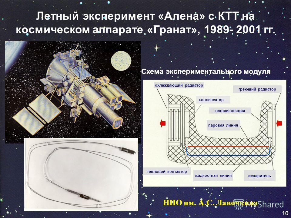 10 Летный эксперимент «Алена» с КТТ на космическом аппарате «Гранат», 1989- 2001 гг. охлаждающий радиатор греющий радиатор испаритель жидкостная линия паровая линия теплоизоляция тепловой контактор конденсатор Схема экспериментального модуля 10 НПО и