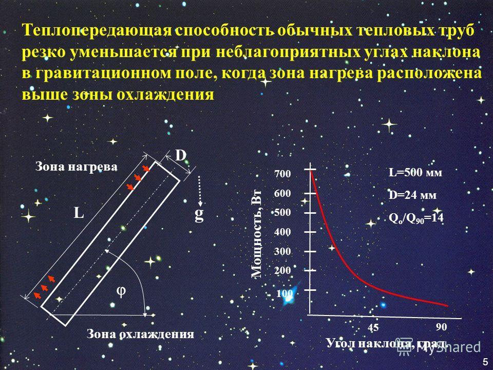 5 Теплопередающая способность обычных тепловых труб резко уменьшается при неблагоприятных углах наклона в гравитационном поле, когда зона нагрева расположена выше зоны охлаждения L g D Зона нагрева Зона охлаждения Угол наклона, град. 200 300 400 600