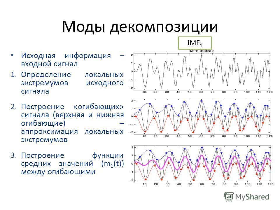 Моды декомпозиции Исходная информация – входной сигнал 1.Определение локальных экстремумов исходного сигнала 2.Построение «огибающих» сигнала (верхняя и нижняя огибающие) – аппроксимация локальных экстремумов 3.Построение функции средних значений (m