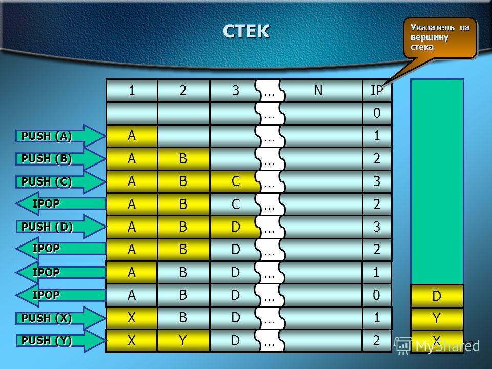 12 СТЕК N123 … IP Указатель на вершину стека 0 … 1A … 2XYD … 2AB … 3ABC … 2ABC … 3ABD … 2ABD … 1ABD … 0ABD … 1XBD … PUSH (A) PUSH (B) PUSH (X) IPOP PUSH (D) IPOP IPOP IPOP PUSH (C) PUSH (Y) A B CD X Y