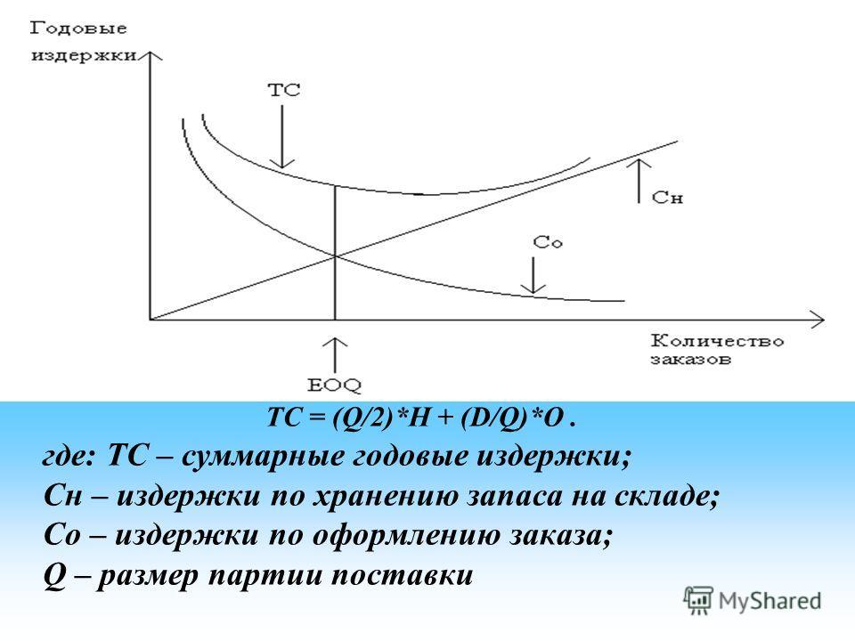 ТС = (Q/2)*H + (D/Q)*O. где: ТС – суммарные годовые издержки; Сн – издержки по хранению запаса на складе; Со – издержки по оформлению заказа; Q – размер партии поставки