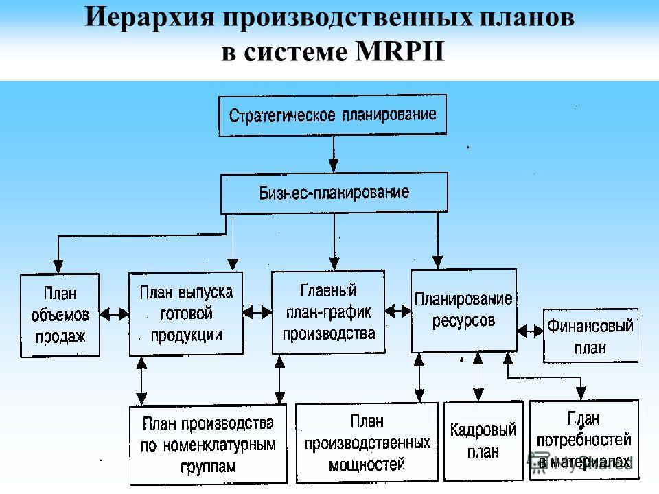Иерархия производственных планов в системе MRPII