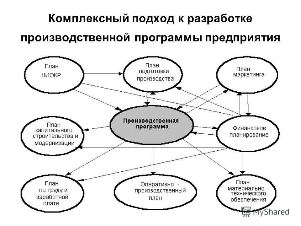 Комплексный подход к разработке производственной программы предприятия