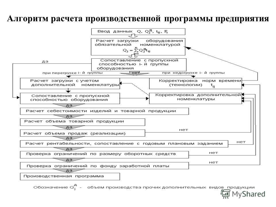 Алгоритм расчета производственной программы предприятия