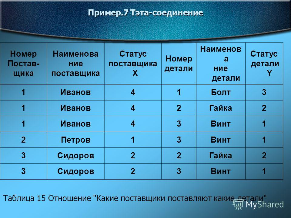 Пример.7 Тэта-соединение Номер Постав- щика Наименова ние поставщика Статус поставщика X Номер детали Наименов а ние детали Статус детали Y 1Иванов41Болт3 1Иванов42Гайка2 1Иванов43Винт1 2Петров13Винт1 3Сидоров22Гайка2 3Сидоров23Винт1 Таблица 15 Отнош