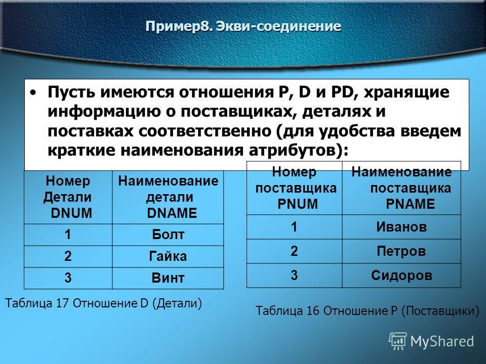 Пример8. Экви-соединение Пусть имеются отношения P, D и PD, хранящие информацию о поставщиках, деталях и поставках соответственно (для удобства введем краткие наименования атрибутов): Номер Детали DNUM Наименование детали DNAME 1Болт 2Гайка 3Винт Ном