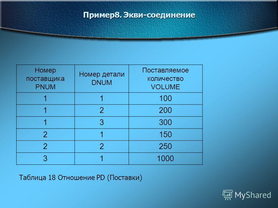 Пример8. Экви-соединение Номер поставщика PNUM Номер детали DNUM Поставляемое количество VOLUME 11100 12200 13300 21150 22250 311000 Таблица 18 Отношение PD (Поставки)