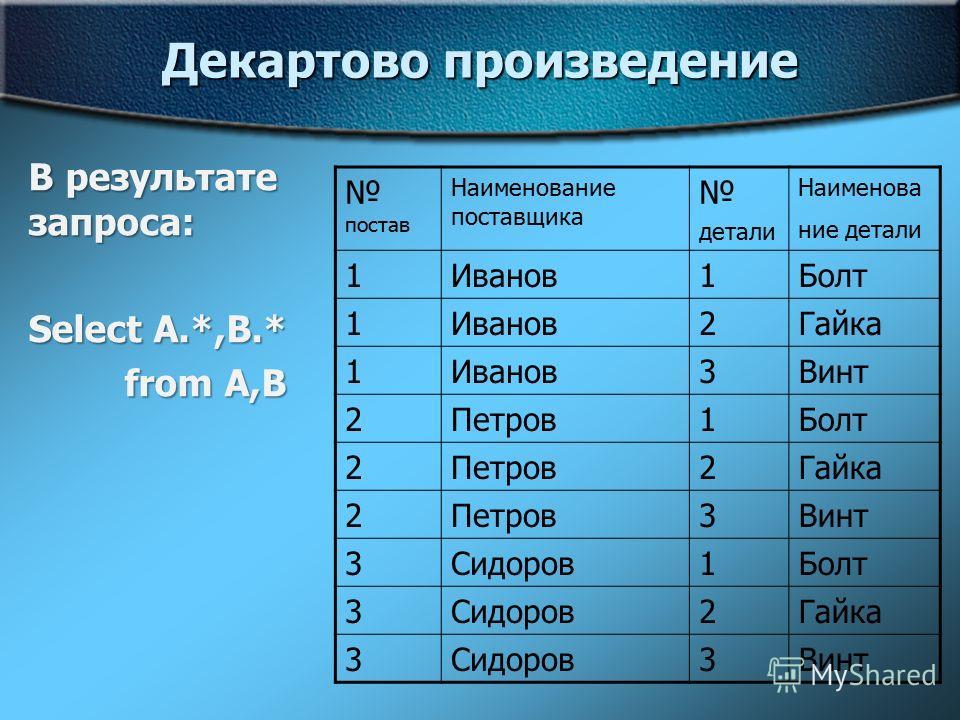 Декартово произведение В результате запроса: Select A.*,B.* from A,B постав Наименование поставщика детали Наименова ние детали 1Иванов1Болт 1Иванов2Гайка 1Иванов3Винт 2Петров1Болт 2Петров2Гайка 2Петров3Винт 3Сидоров1Болт 3Сидоров2Гайка 3Сидоров3Винт