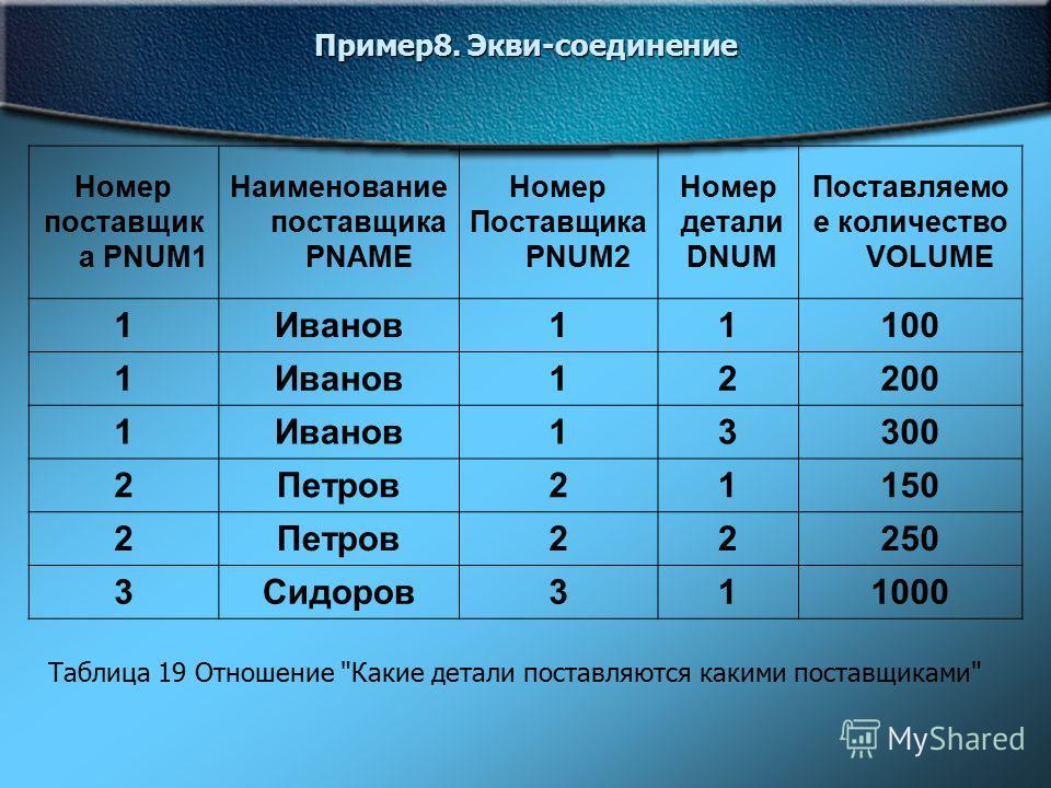 Пример8. Экви-соединение Номер поставщик а PNUM1 Наименование поставщика PNAME Номер Поставщика PNUM2 Номер детали DNUM Поставляемо е количество VOLUME 1Иванов11100 1Иванов12200 1Иванов13300 2Петров21150 2Петров22250 3Сидоров311000 Таблица 19 Отношен