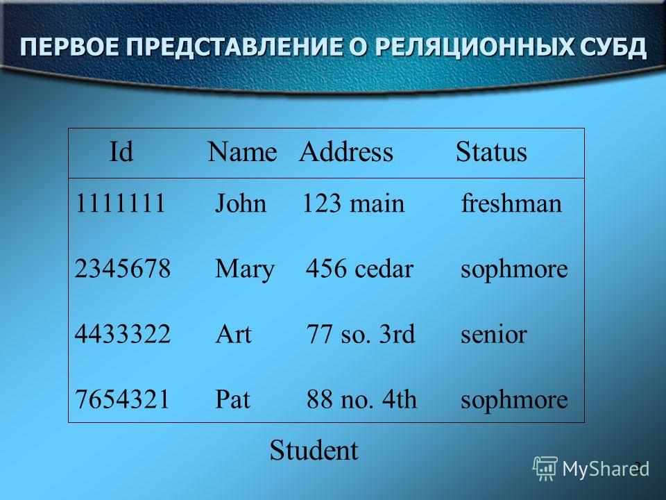 2 ПЕРВОЕ ПРЕДСТАВЛЕНИЕ О РЕЛЯЦИОННЫХ СУБД Id Name Address Status Student 1111111John123 mainfreshman 2345678Mary456 cedarsophmore 4433322Art77 so. 3rdsenior 7654321Pat88 no. 4thsophmore