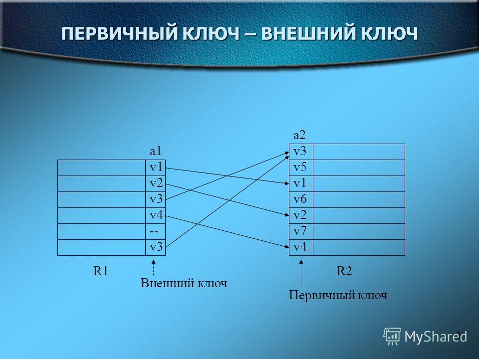 3 ПЕРВИЧНЫЙ КЛЮЧ – ВНЕШНИЙ КЛЮЧ a2 v3 v5 v1 v6 v2 v7 v4 a1 v1 v2 v3 v4 -- v3 R1R2 Внешний ключ Первичный ключ