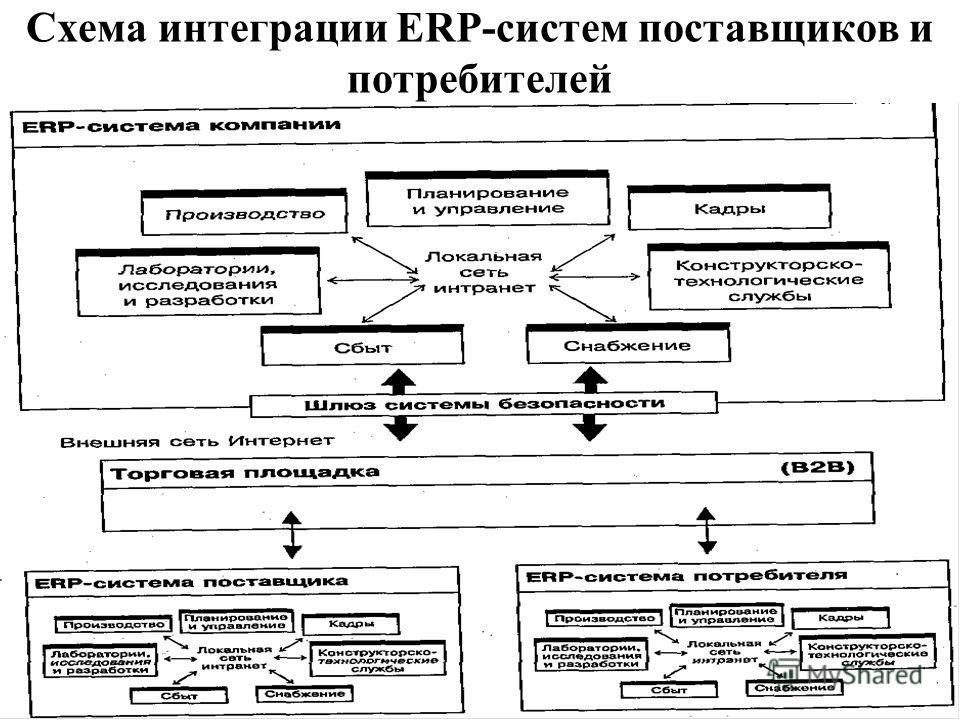 Схема интеграции ERP-систем поставщиков и потребителей