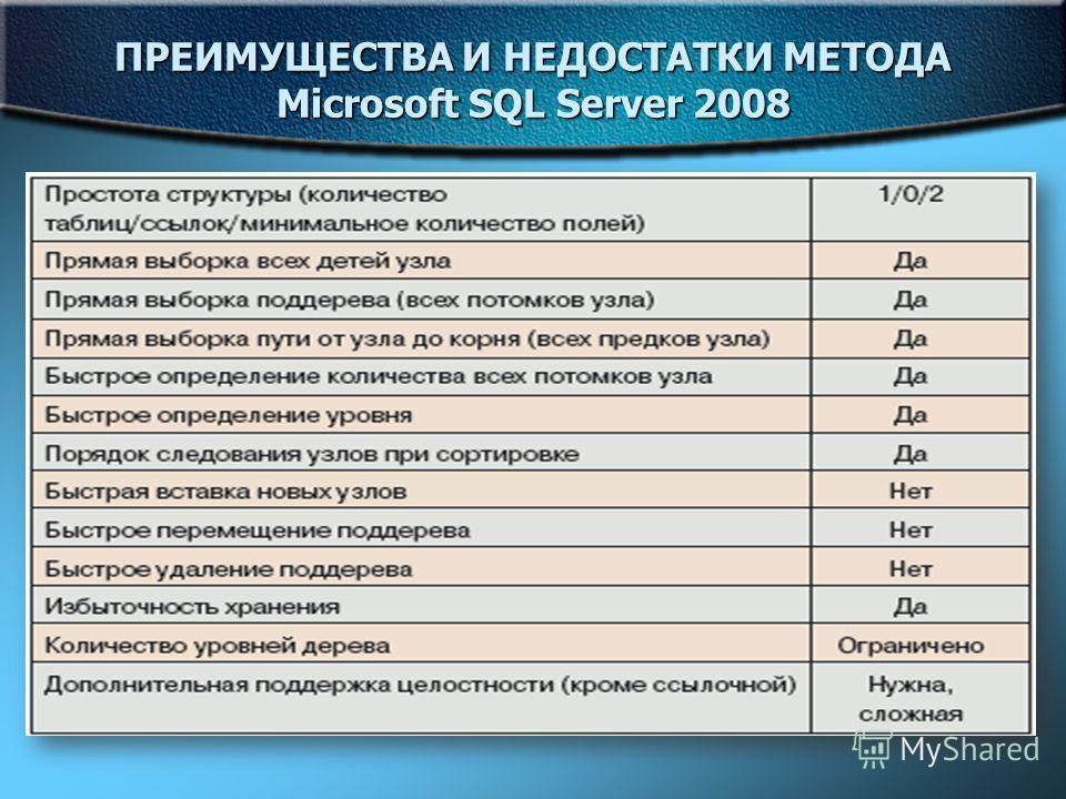 ПРЕИМУЩЕСТВА И НЕДОСТАТКИ МЕТОДА Microsoft SQL Server 2008