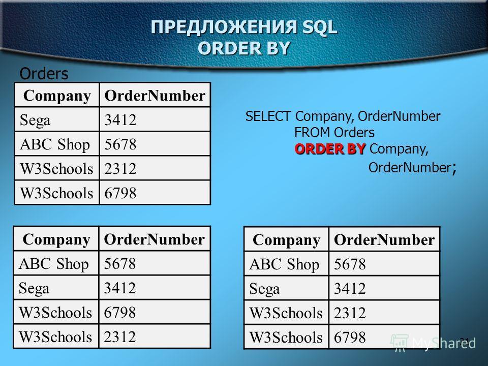 21 ПРЕДЛОЖЕНИЯ SQL ORDER BY Orders CompanyOrderNumber Sega3412 ABC Shop5678 W3Schools2312 W3Schools6798 SELECT Company, OrderNumber FROM Orders ORDER BY ORDER BY Company, OrderNumber ; CompanyOrderNumber ABC Shop5678 Sega3412 W3Schools2312 W3Schools6