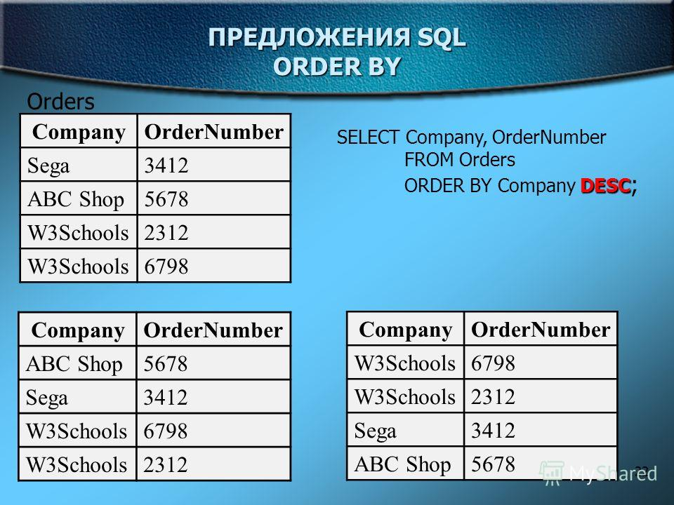 22 ПРЕДЛОЖЕНИЯ SQL ORDER BY Orders CompanyOrderNumber Sega3412 ABC Shop5678 W3Schools2312 W3Schools6798 SELECT Company, OrderNumber FROM Orders DESC ORDER BY Company DESC ; CompanyOrderNumber ABC Shop 5678 Sega3412 W3Schools6798 W3Schools2312 Company