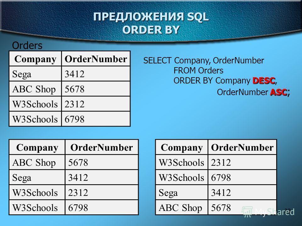 23 ПРЕДЛОЖЕНИЯ SQL ORDER BY Orders CompanyOrderNumber Sega3412 ABC Shop5678 W3Schools2312 W3Schools6798 SELECT Company, OrderNumber FROM Orders DESC ORDER BY Company DESC, ASC OrderNumber ASC ; CompanyOrderNumber W3Schools2312 W3Schools6798 Sega3412