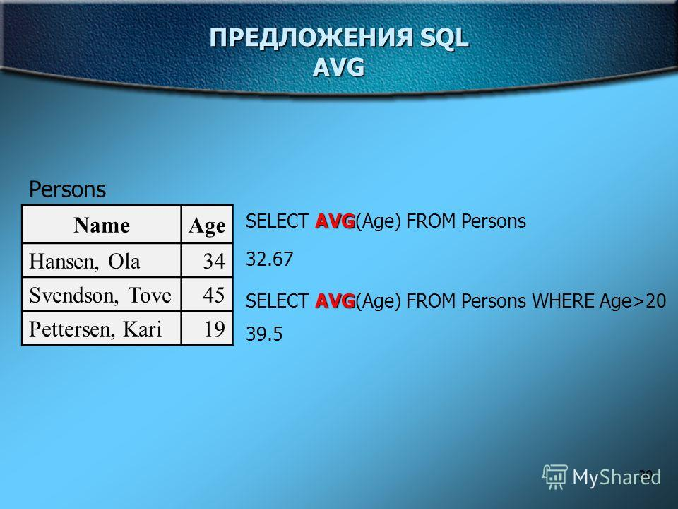 30 ПРЕДЛОЖЕНИЯ SQL AVG Persons NameAge Hansen, Ola34 Svendson, Tove45 Pettersen, Kari19 AVG SELECT AVG(Age) FROM Persons 32.67 AVG SELECT AVG(Age) FROM Persons WHERE Age>20 39.5