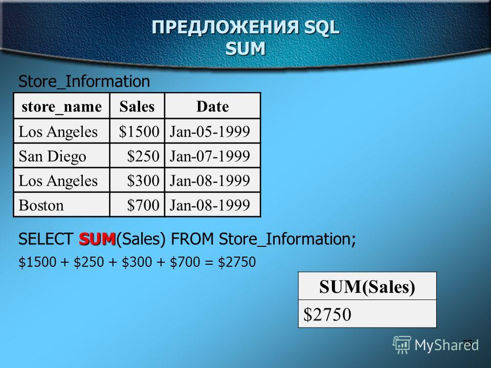 35 ПРЕДЛОЖЕНИЯ SQL SUM Store_Information store_nameSalesDate Los Angeles$1500Jan-05-1999 San Diego$250Jan-07-1999 Los Angeles$300Jan-08-1999 Boston$700Jan-08-1999 SUM SELECT SUM(Sales) FROM Store_Information; $1500 + $250 + $300 + $700 = $2750 SUM(Sa