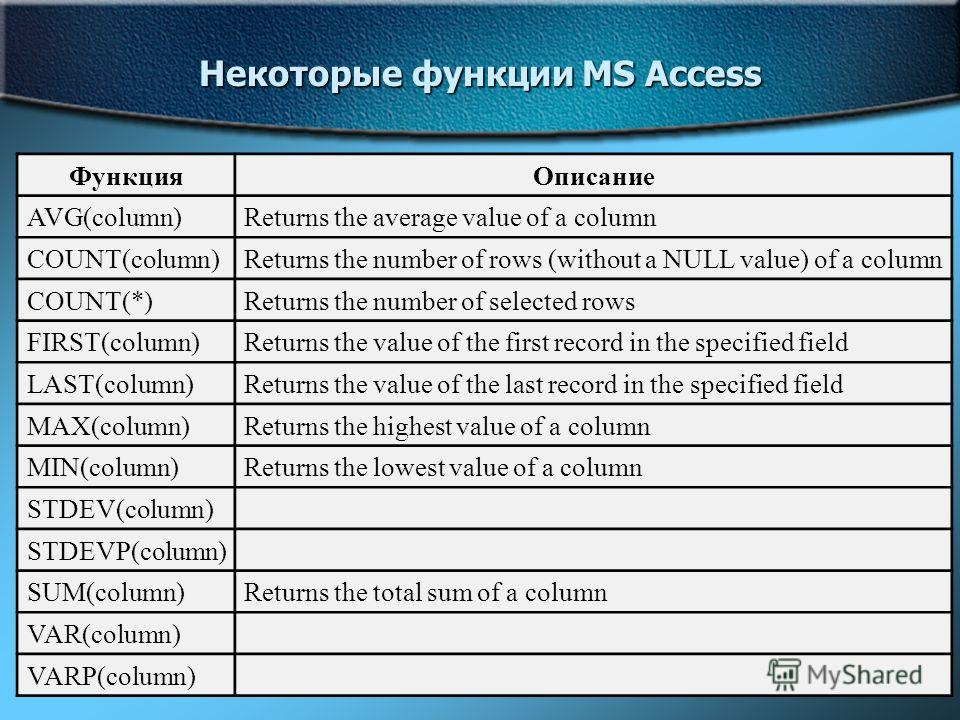 36 Некоторые функции MS Access ФункцияОписание AVG(column)Returns the average value of a column COUNT(column)Returns the number of rows (without a NULL value) of a column COUNT(*)Returns the number of selected rows FIRST(column)Returns the value of t