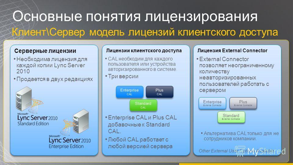 Основные понятия лицензирования Клиент\Сервер модель лицензий клиентского доступа Серверные лицензии Необходима лицензия для каждой копии Lync Server 2010 Продается в двух редакциях Лицензии клиентского доступа CAL необходим для каждого пользователя