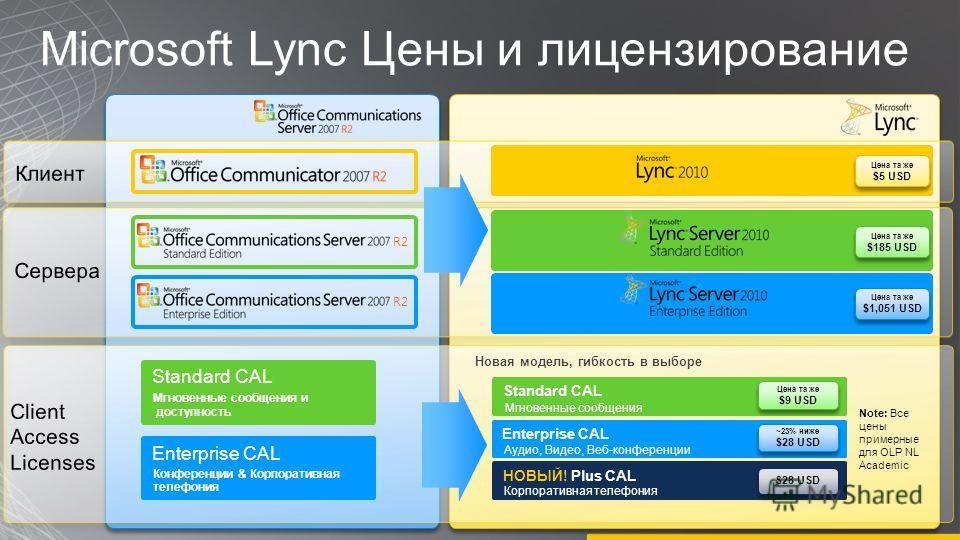 Microsoft Lync Цены и лицензирование R2 Цена та же $5 USD Цена та же $5 USD Цена та же $185 USD Цена та же $185 USD Цена та же $1,051 USD Цена та же $1,051 USD Новая модель, гибкость в выборе Standard CAL Мгновенные сообщения и доступность Enterprise