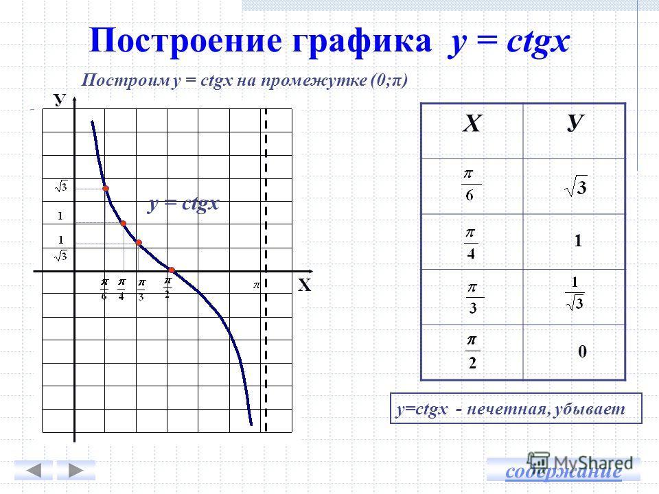 Построение графика у = ctgx ХУ Построим у = ctgx на промежутке (0;π) У Х 1 1 0 у=ctgх - нечетная, убывает y = ctgx содержание