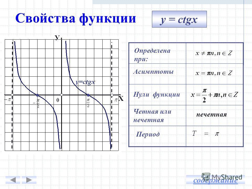 Свойства функции y = ctgx У Х у=ctgx Определена при: Асимптоты Нули функции Четная или нечетная Период нечетная 0 содержание