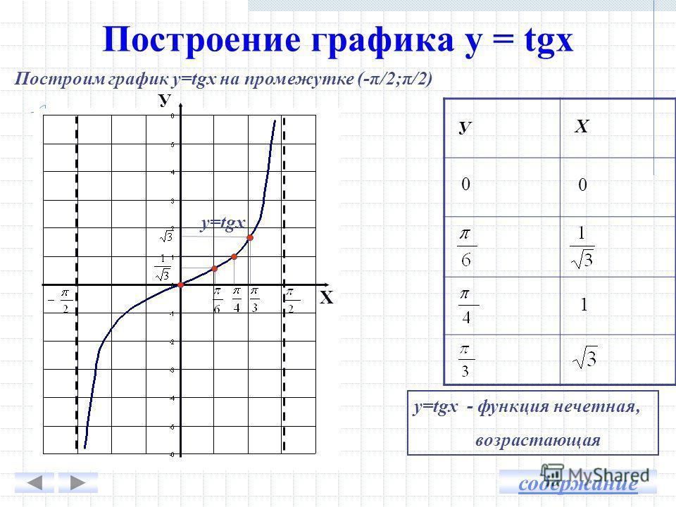 Построение графика у = tgx Построим график у=tgx на промежутке (-π/2;π/2) У Х у=tgx У Х у=tgх - функция нечетная, возрастающая 0 0 1 содержание